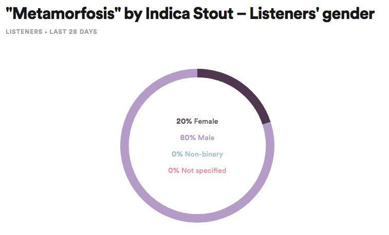 Spotify for Artists Listeners' Gender